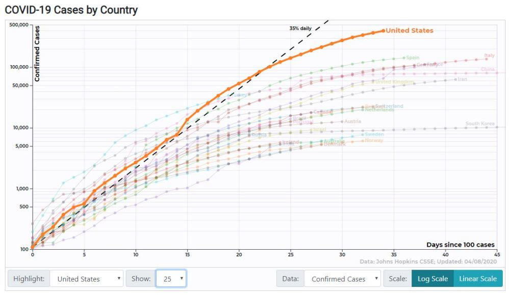 Covid cases per country 200408